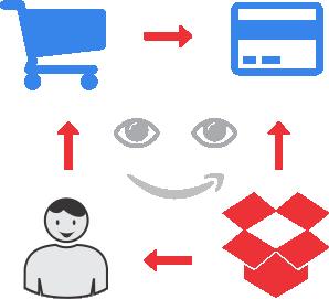 implementare platforma comert online