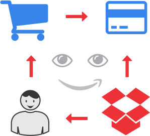 implementare platforma magazin online